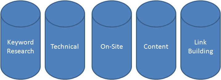SEO Pillars